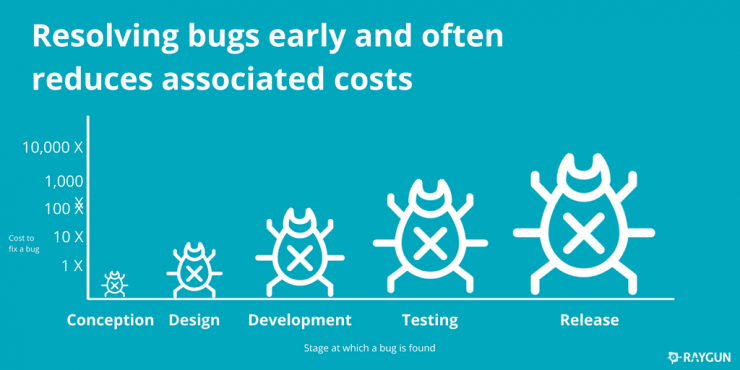 Cost of fixing bugs