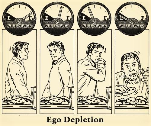Ego depletion explained