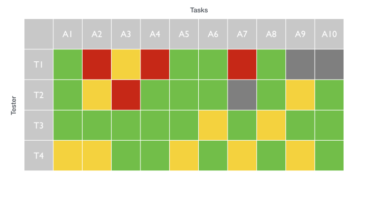Task completion spreadsheet for usability tests