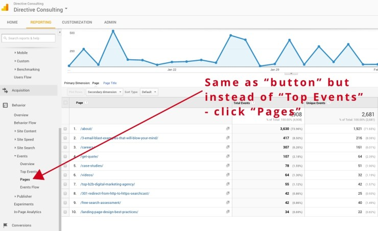 How to improve UX using Google Analytics