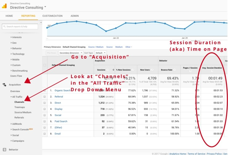 How to improve UX using Google Analytics – Time on Site