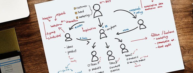 A paper with sketches about rules in UX Design