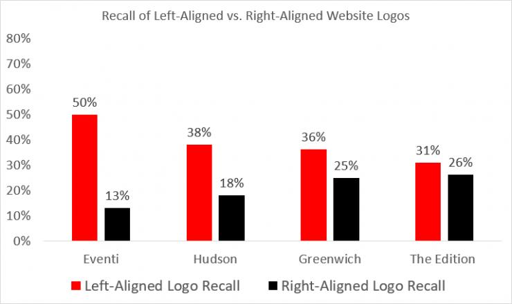 Nielsen Norman Study Logo recall rates