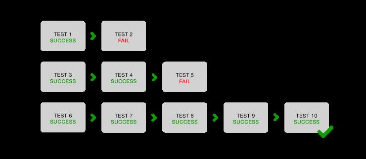 RITE Method User Testing